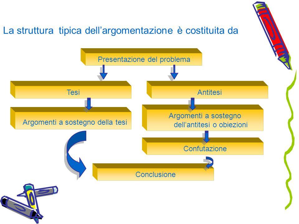 La struttura tipica dellargomentazione è costituita da Presentazione del problema Tesi Argomenti a sostegno della tesi Argomenti a sostegno dellantite