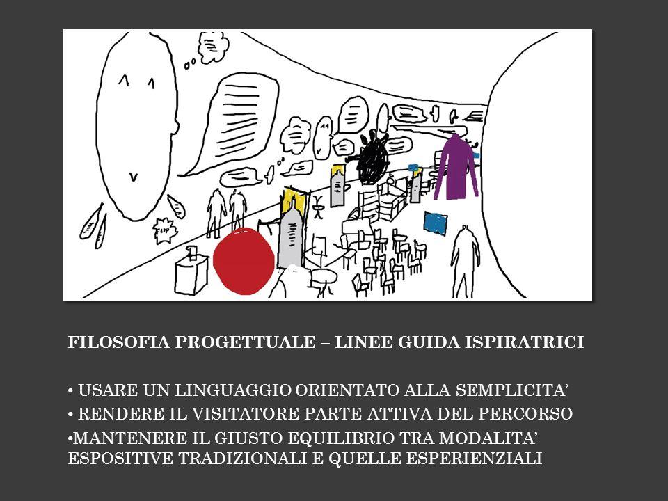 FILOSOFIA PROGETTUALE – LINEE GUIDA ISPIRATRICI USARE UN LINGUAGGIO ORIENTATO ALLA SEMPLICITA RENDERE IL VISITATORE PARTE ATTIVA DEL PERCORSO MANTENERE IL GIUSTO EQUILIBRIO TRA MODALITA ESPOSITIVE TRADIZIONALI E QUELLE ESPERIENZIALI