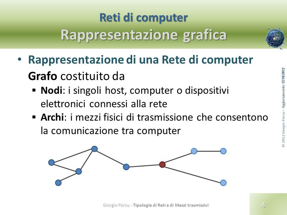 © 2012 Giorgio Porcu – Aggiornamennto 12/10/2012 Classificazione delle reti Per dimensione : LAN Se la LAN utilizza mezzi trasmissivi wireless si chiama WLAN (Wireless LAN) e il concentratore prende il nome di Access Point.