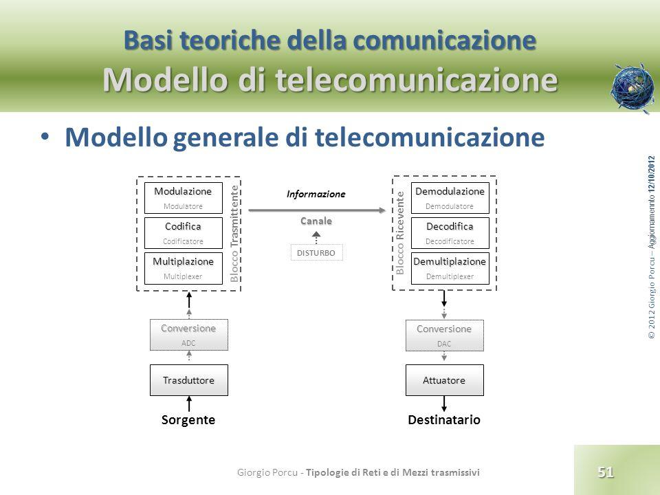© 2012 Giorgio Porcu – Aggiornamennto 12/10/2012 Basi teoriche della comunicazione Modello di telecomunicazione Modello generale di telecomunicazione