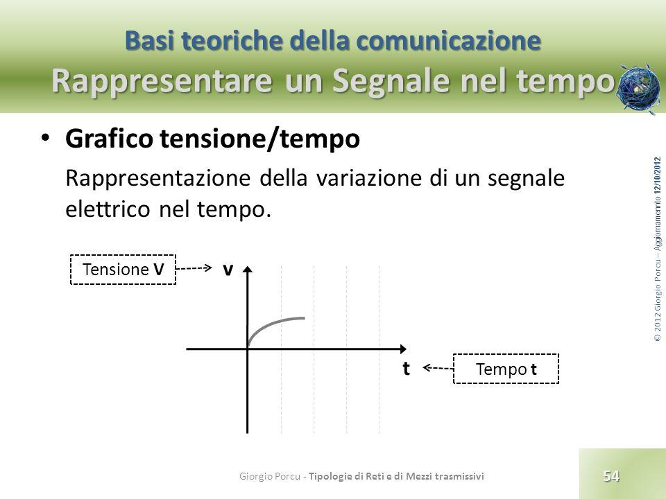 © 2012 Giorgio Porcu – Aggiornamennto 12/10/2012 Basi teoriche della comunicazione Rappresentare un Segnale nel tempo Grafico tensione/tempo Rappresen