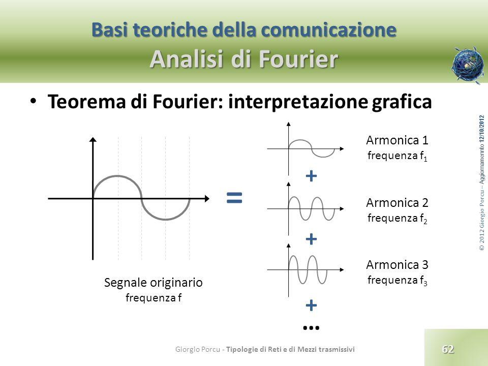 © 2012 Giorgio Porcu – Aggiornamennto 12/10/2012 Basi teoriche della comunicazione Analisi di Fourier Teorema di Fourier: interpretazione grafica 62 G
