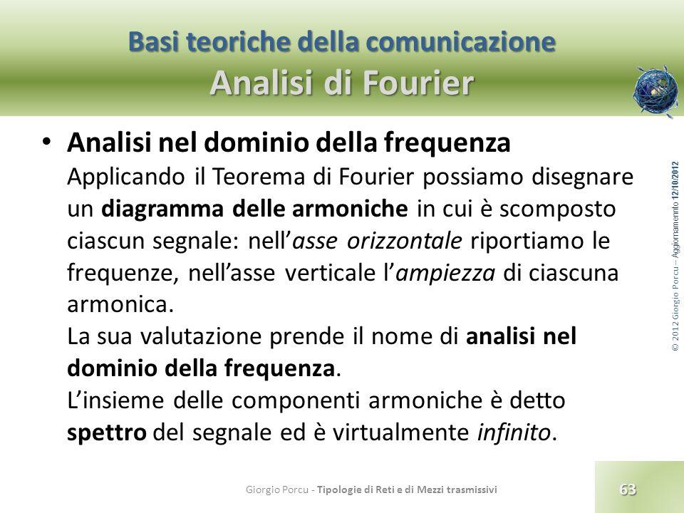 © 2012 Giorgio Porcu – Aggiornamennto 12/10/2012 Basi teoriche della comunicazione Analisi di Fourier Analisi nel dominio della frequenza Applicando i