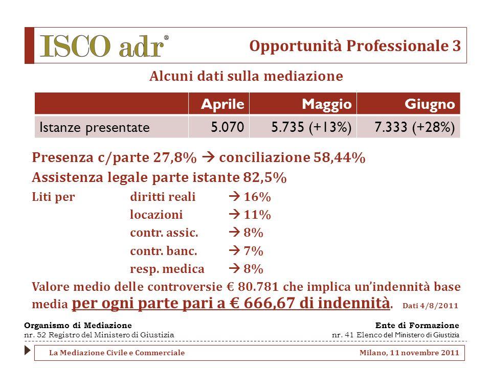 Opportunità Professionale 3 Alcuni dati sulla mediazione Presenza c/parte 27,8% conciliazione 58,44% Assistenza legale parte istante 82,5% Liti perdiritti reali 16% locazioni 11% contr.