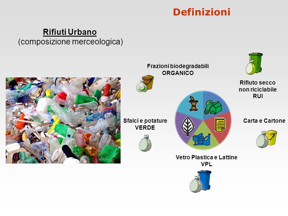 Rifiuti Urbano (composizione merceologica) Vetro Plastica e Lattine VPL Carta e CartoneSfalci e potature VERDE Frazioni biodegradabili ORGANICO Rifiut