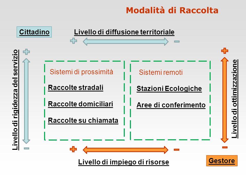 Modalità di Raccolta Sistemi di prossimità Sistemi remoti Raccolte stradali Raccolte domiciliari Raccolte su chiamata Stazioni Ecologiche Aree di conf