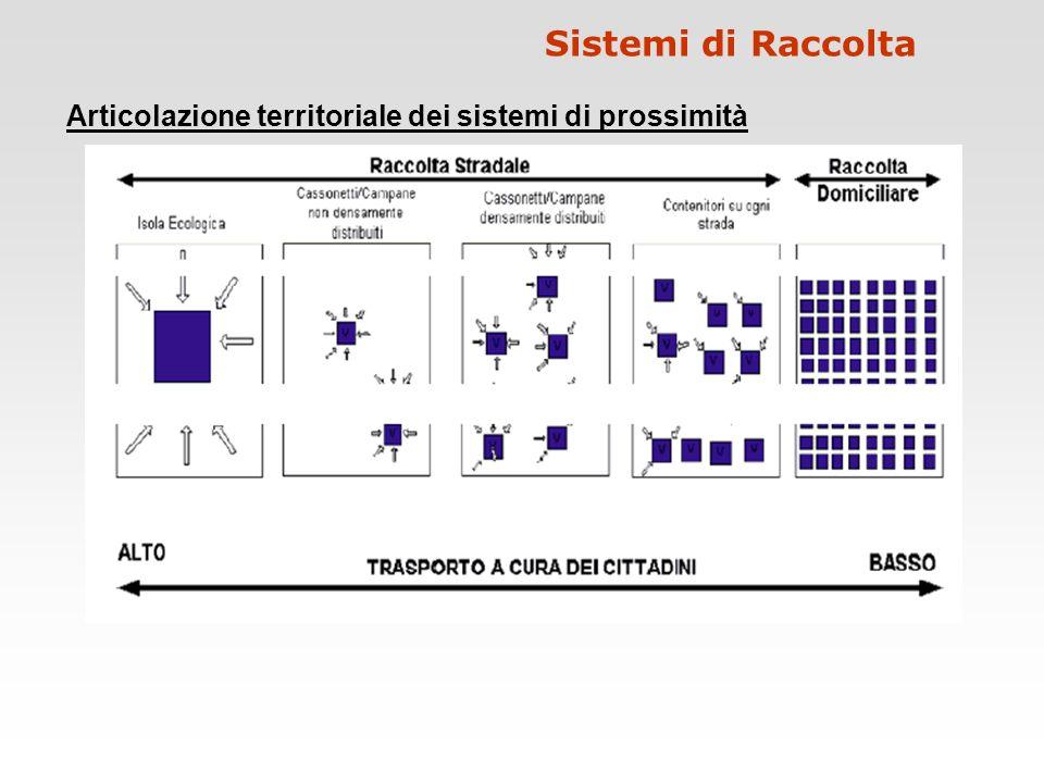 Articolazione territoriale dei sistemi di prossimità Sistemi di Raccolta