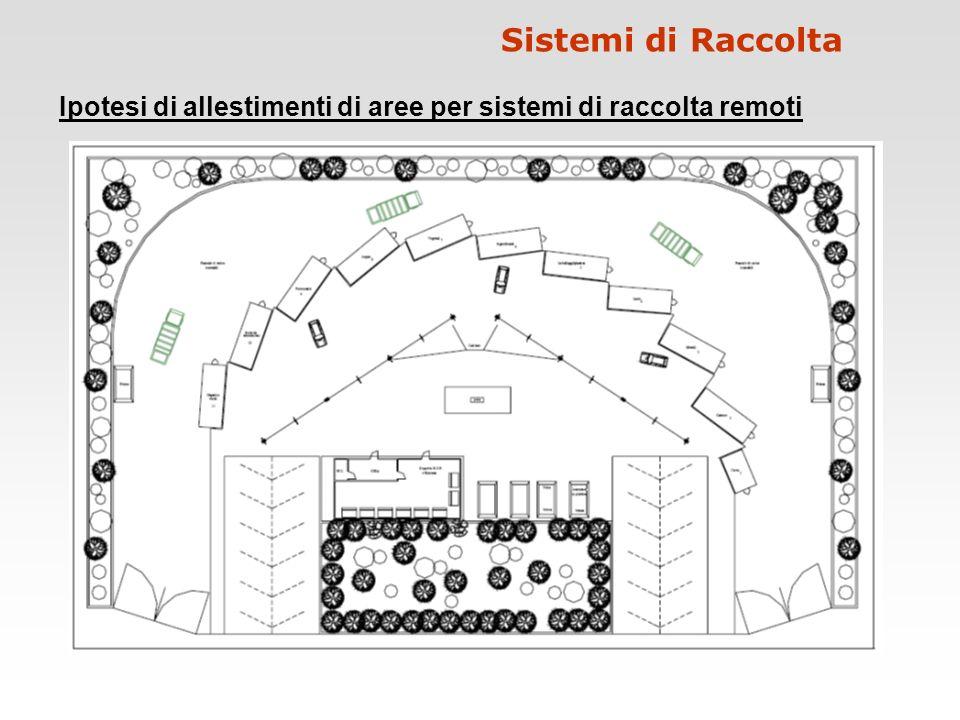 Ipotesi di allestimenti di aree per sistemi di raccolta remoti Sistemi di Raccolta