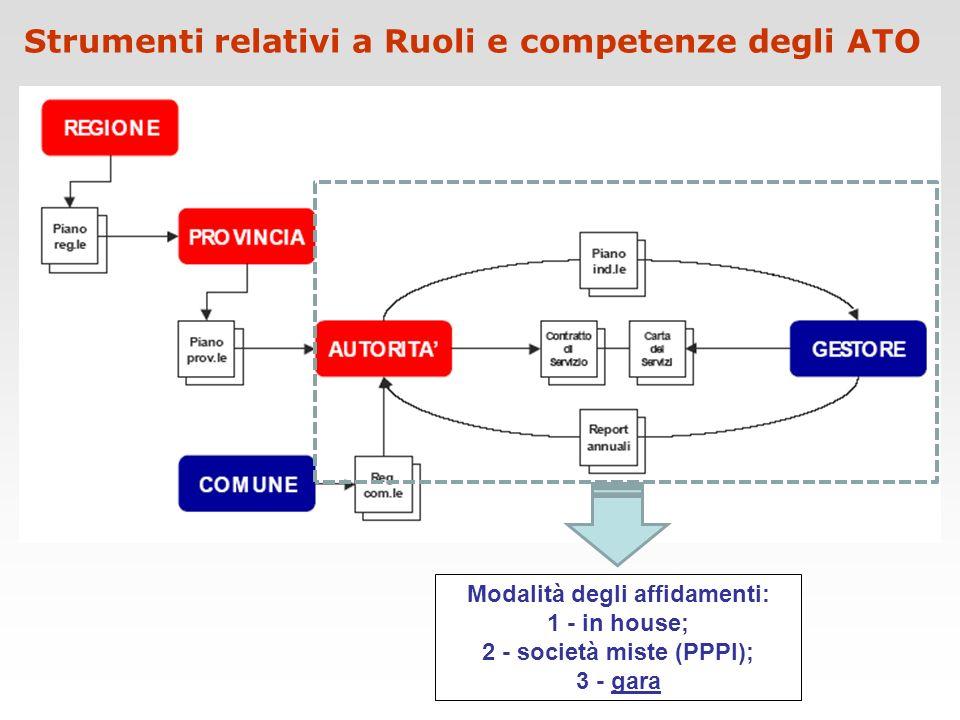Strumenti relativi a Ruoli e competenze degli ATO Modalità degli affidamenti: 1 - in house; 2 - società miste (PPPI); 3 - gara