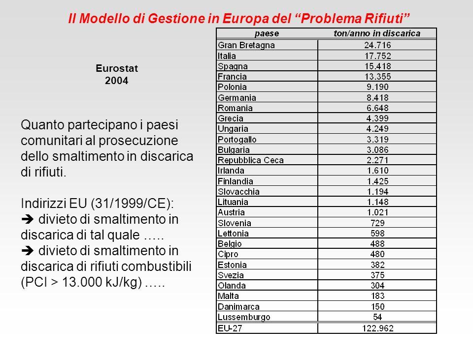 Il Modello di Gestione in Europa del Problema Rifiuti Quanto partecipano i paesi comunitari al prosecuzione dello smaltimento in discarica di rifiuti.