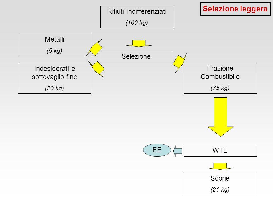 Rifiuti Indifferenziati (100 kg) Selezione Indesiderati e sottovaglio fine (20 kg) Frazione Combustibile (75 kg) Metalli (5 kg) WTE Scorie (21 kg) EE