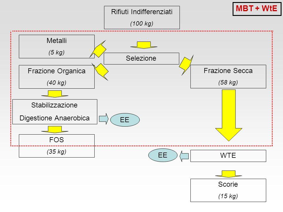 Rifiuti Indifferenziati (100 kg) Selezione Frazione Organica (40 kg) Frazione Secca (58 kg) Metalli (5 kg) FOS (35 kg) Stabilizzazione Digestione Anae