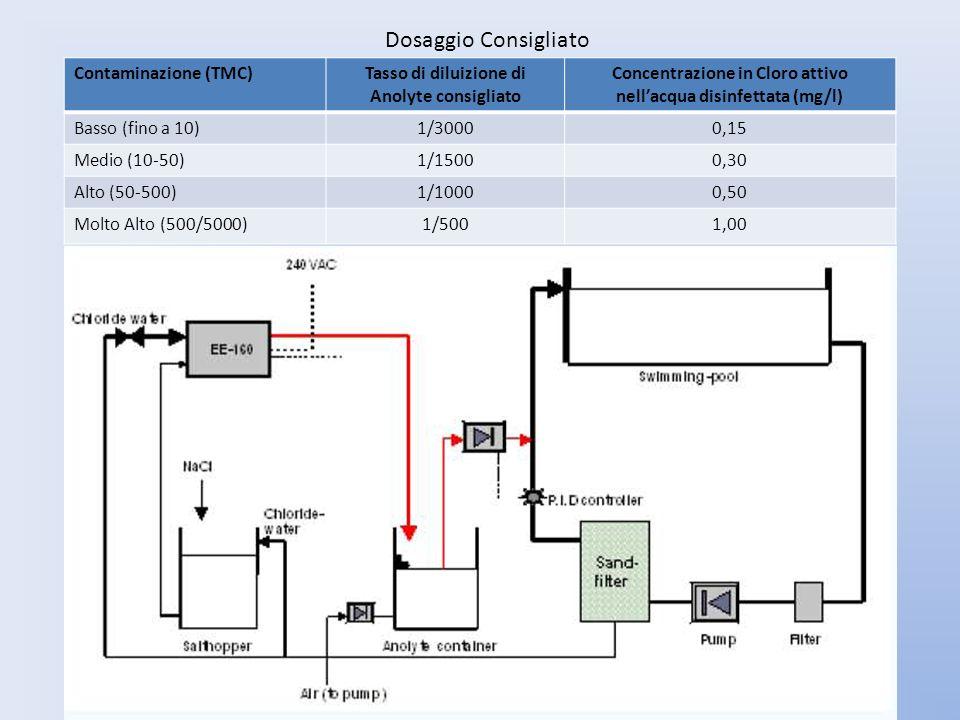 Contaminazione (TMC)Tasso di diluizione di Anolyte consigliato Concentrazione in Cloro attivo nellacqua disinfettata (mg/l) Basso (fino a 10)1/30000,1