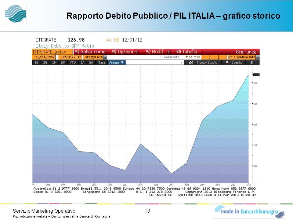 10Servizio Marketing Operativo Riproduzione vietata – Diritti riservati a Banca di Romagna Rapporto Debito Pubblico / PIL ITALIA – grafico storico