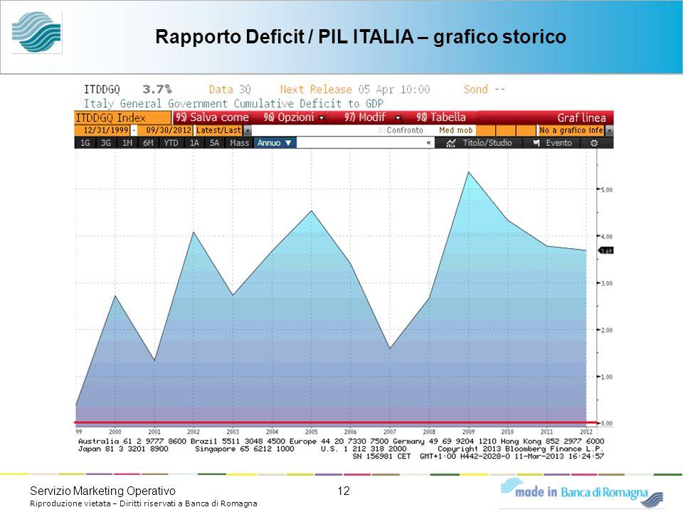 12Servizio Marketing Operativo Riproduzione vietata – Diritti riservati a Banca di Romagna Rapporto Deficit / PIL ITALIA – grafico storico