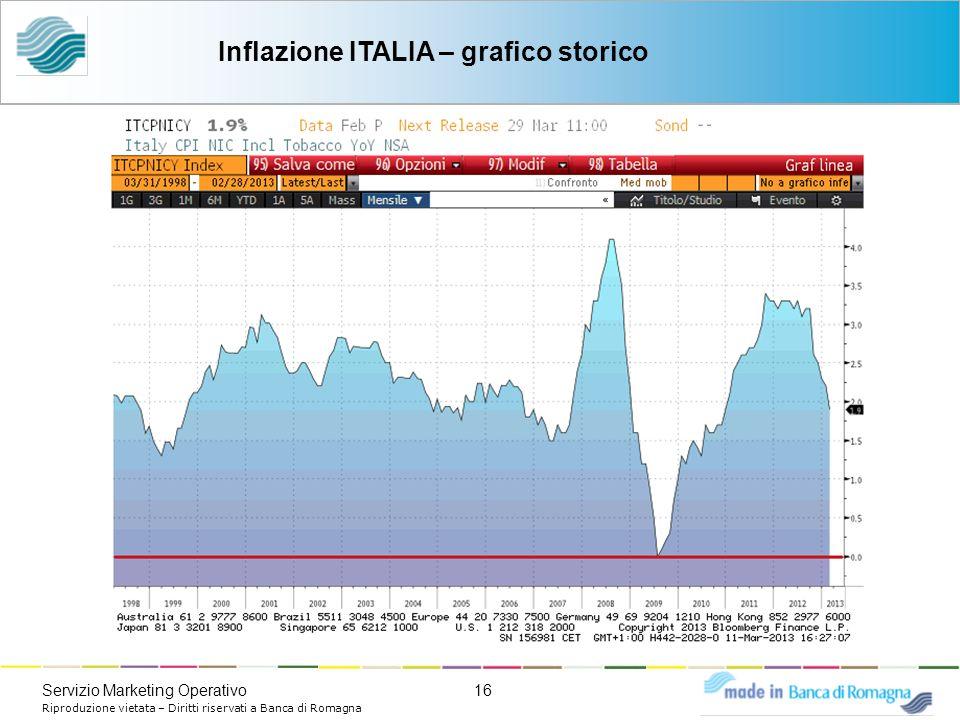 16Servizio Marketing Operativo Riproduzione vietata – Diritti riservati a Banca di Romagna Inflazione ITALIA – grafico storico