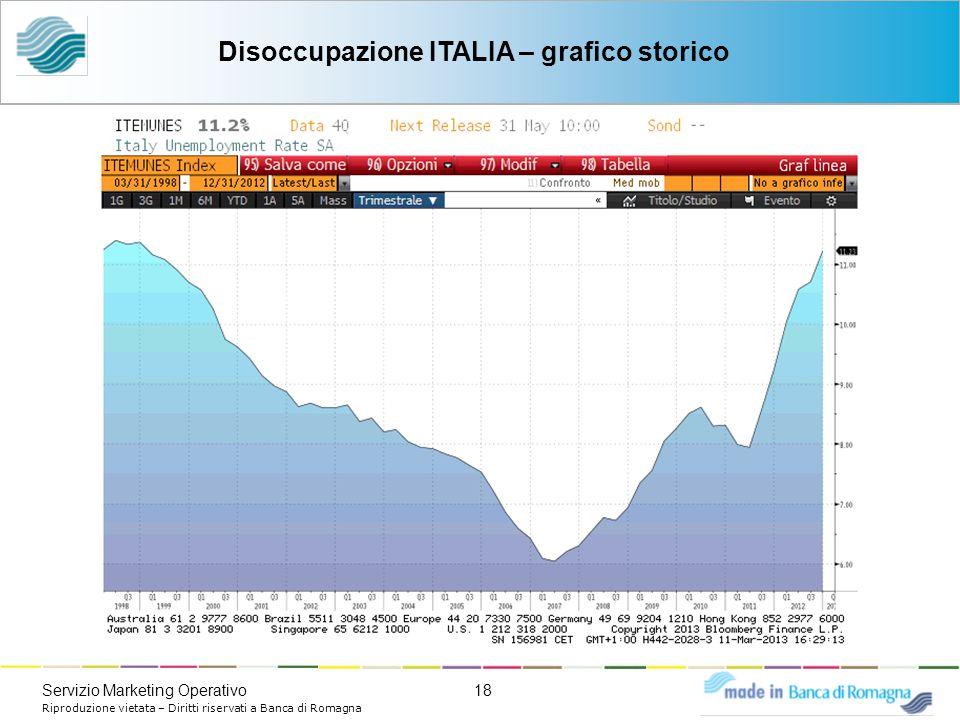 18Servizio Marketing Operativo Riproduzione vietata – Diritti riservati a Banca di Romagna Disoccupazione ITALIA – grafico storico