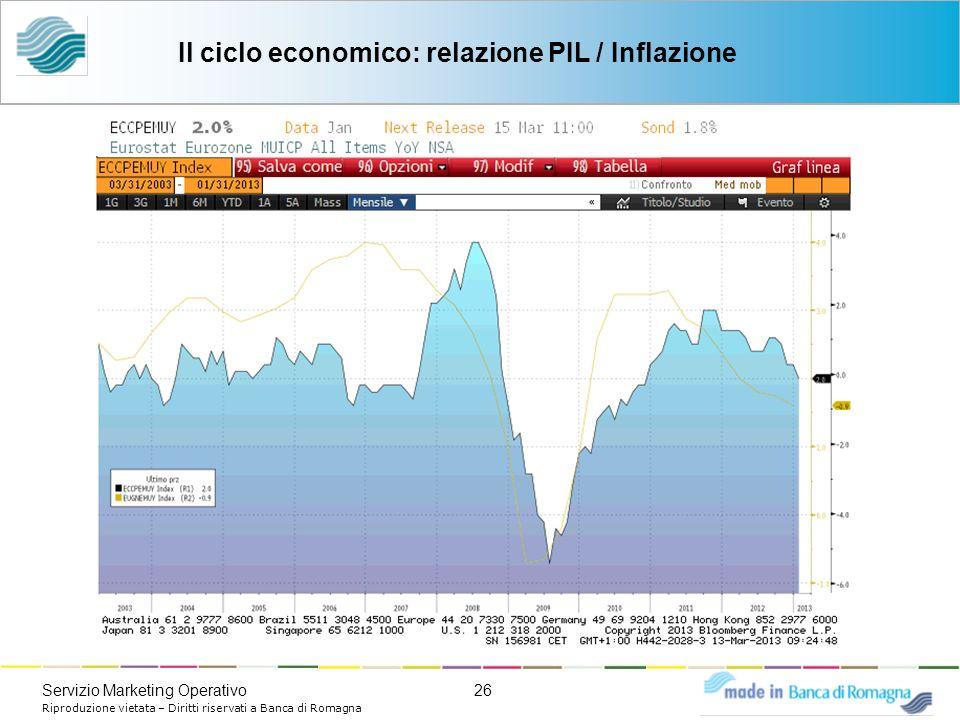 26Servizio Marketing Operativo Riproduzione vietata – Diritti riservati a Banca di Romagna Il ciclo economico: relazione PIL / Inflazione