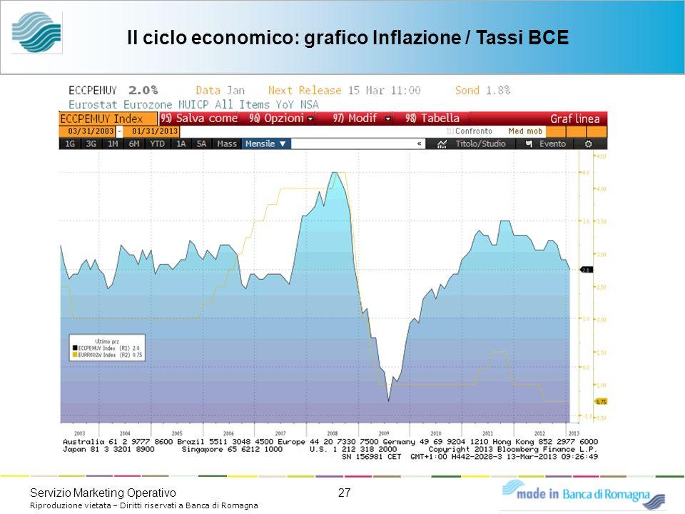 27Servizio Marketing Operativo Riproduzione vietata – Diritti riservati a Banca di Romagna Il ciclo economico: grafico Inflazione / Tassi BCE