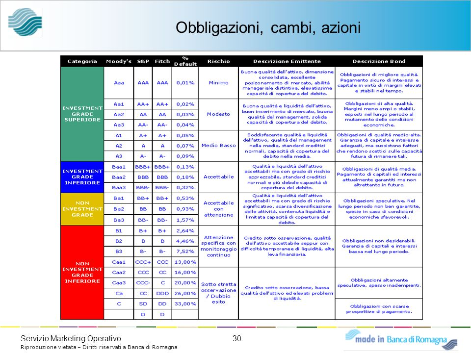 30Servizio Marketing Operativo Riproduzione vietata – Diritti riservati a Banca di Romagna Obbligazioni, cambi, azioni