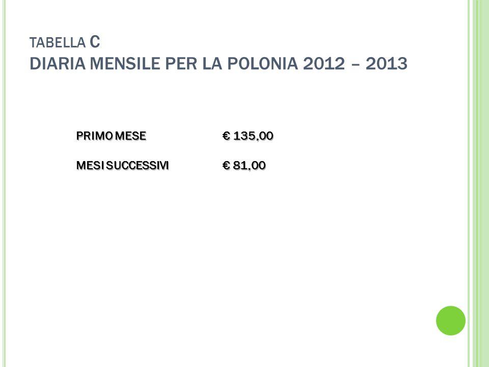TABELLA C DIARIA MENSILE PER LA POLONIA 2012 – 2013 PRIMO MESE 135,00 MESI SUCCESSIVI 81,00
