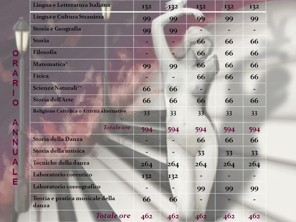 Lingua e Letteratura Italiana 132 Lingua e Cultura Straniera 99 Storia e Geografia 99 --- Storia --66 Filosofia --66 Matematica* 99 66 Fisica --66 Sci