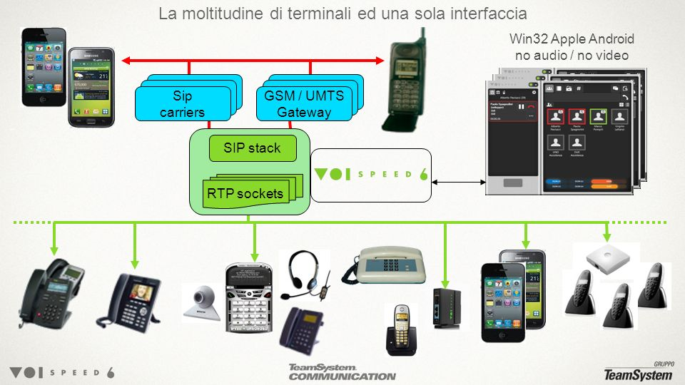 RTP sockets SIP stack La moltitudine di terminali ed una sola interfaccia Terminals Sip carriers Terminals GSM / UMTS Gateway Win32 Apple Android no a