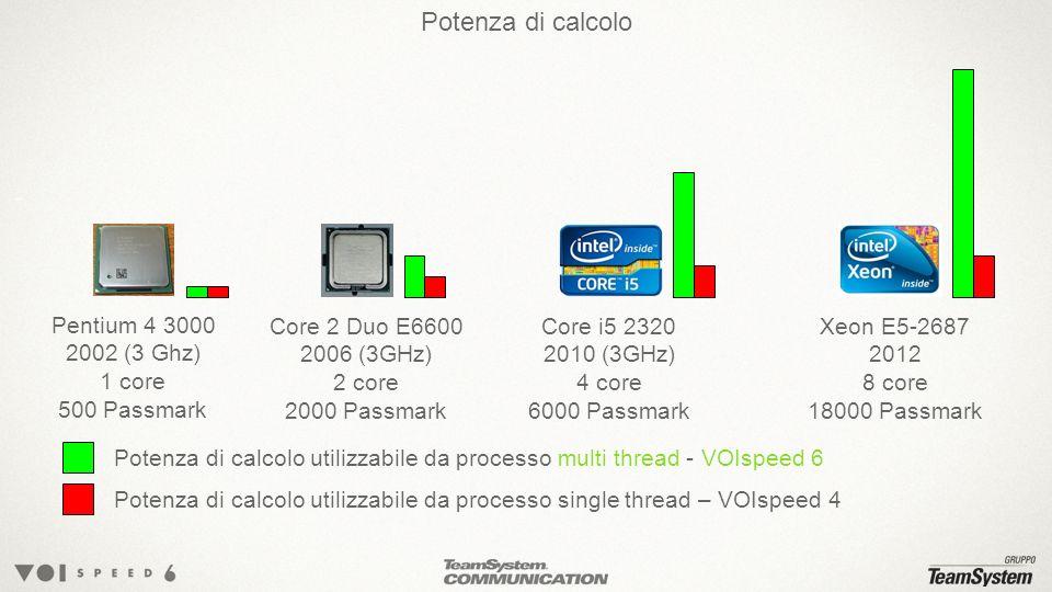 Potenza di calcolo Pentium 4 3000 2002 (3 Ghz) 1 core 500 Passmark Core 2 Duo E6600 2006 (3GHz) 2 core 2000 Passmark Core i5 2320 2010 (3GHz) 4 core 6000 Passmark Xeon E5-2687 2012 8 core 18000 Passmark Potenza di calcolo utilizzabile da processo multi thread - VOIspeed 6 Potenza di calcolo utilizzabile da processo single thread – VOIspeed 4