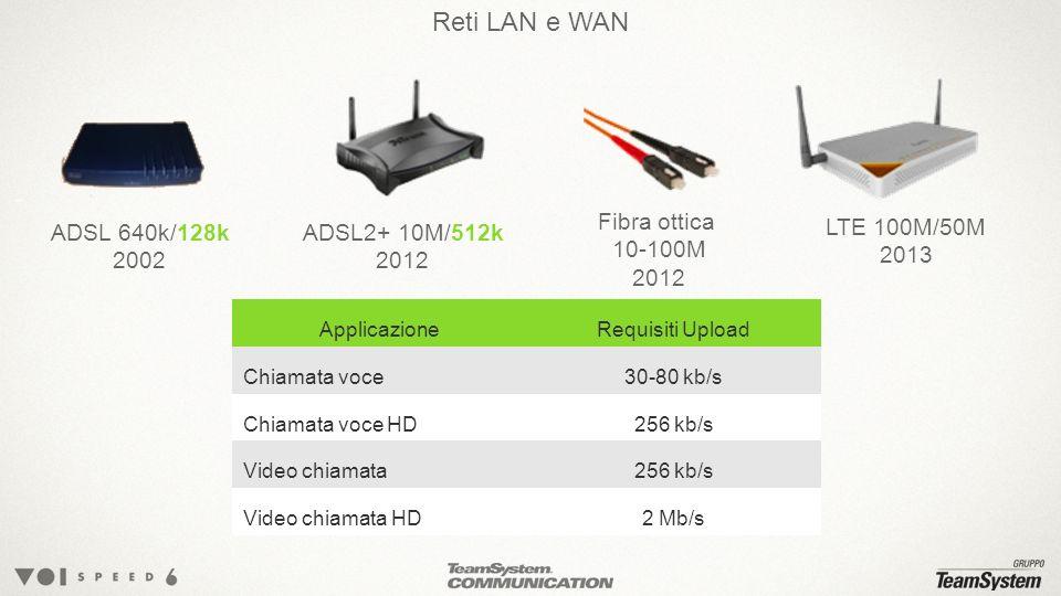 Reti LAN e WAN ADSL 640k/128k 2002 LTE 100M/50M 2013 ADSL2+ 10M/512k 2012 Fibra ottica 10-100M 2012 ApplicazioneRequisiti Upload Chiamata voce30-80 kb/s Chiamata voce HD256 kb/s Video chiamata256 kb/s Video chiamata HD2 Mb/s
