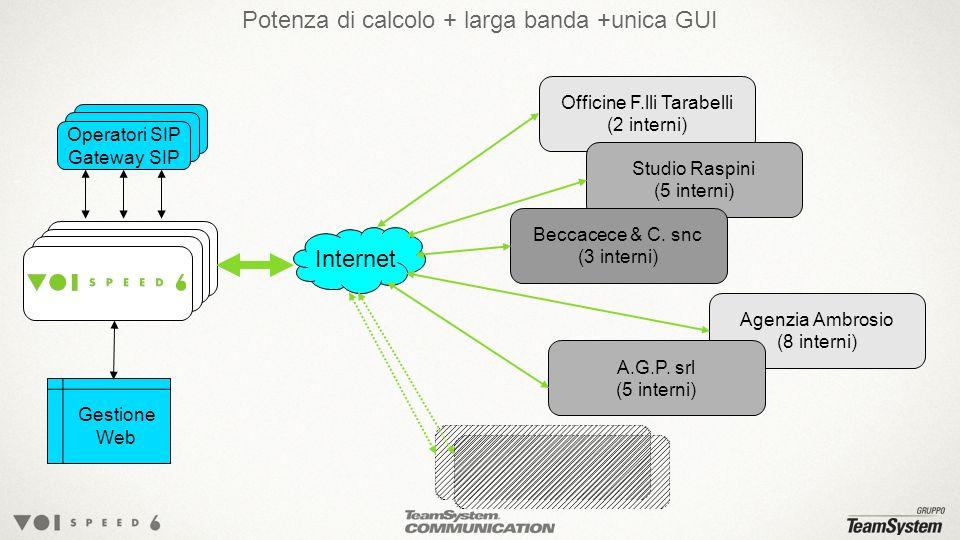 Potenza di calcolo + larga banda +unica GUI Terminals Operatori SIP Gateway SIP Internet Gestione Web Officine F.lli Tarabelli (2 interni) Studio Raspini (5 interni) Beccacece & C.