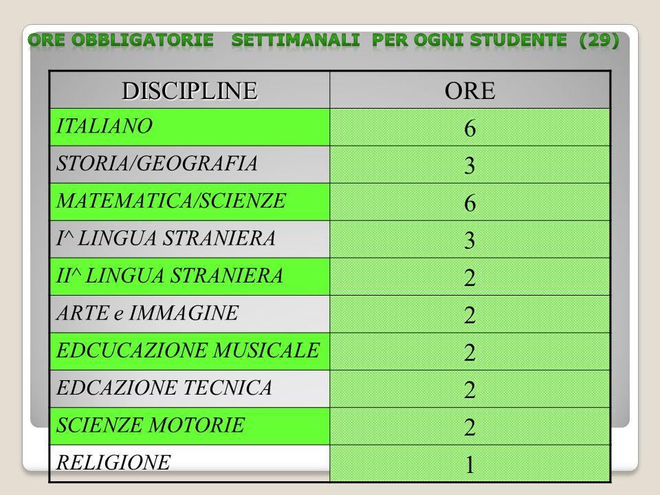 DISCIPLINEORE ITALIANO 6 STORIA/GEOGRAFIA 3 MATEMATICA/SCIENZE 6 I^ LINGUA STRANIERA 3 II^ LINGUA STRANIERA 2 ARTE e IMMAGINE 2 EDCUCAZIONE MUSICALE 2 EDCAZIONE TECNICA 2 SCIENZE MOTORIE 2 RELIGIONE 1