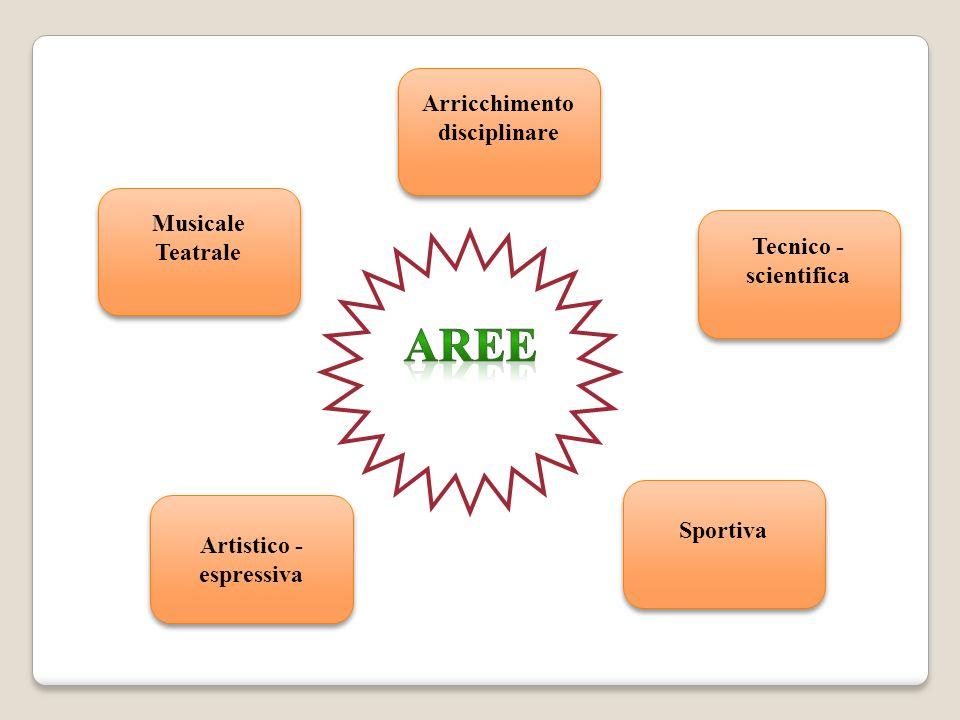 Musicale Teatrale Musicale Teatrale Arricchimento disciplinare Arricchimento disciplinare Tecnico - scientifica Sportiva Artistico - espressiva