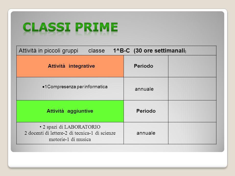 Attività in piccoli gruppi classe 1^B-C (30 ore settimanali ) Attività integrative Periodo 1Compresenza per informatica annuale Attività aggiuntive Pe