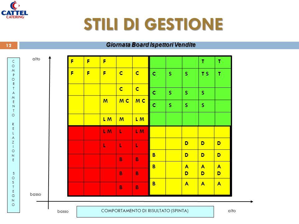 Marzio Zanato HR & Performance Manager 12 Giornata Board Ispettori Vendite STILI DI GESTIONE COMPORTAMENTO DI RISULTATO (SPINTA) C O M P O R T A M E N