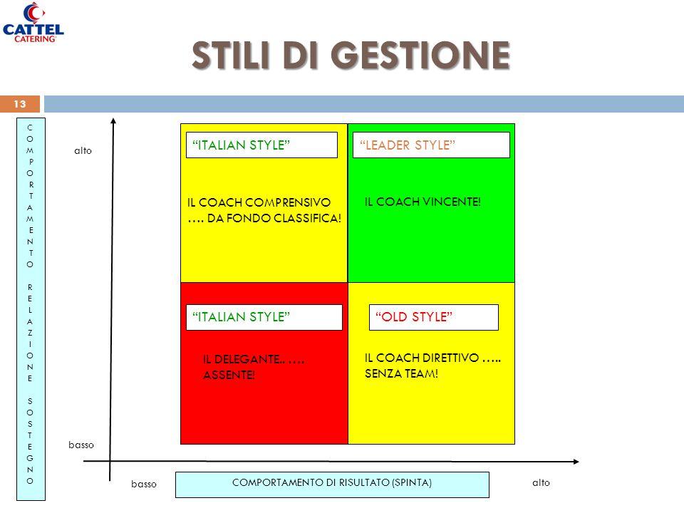 Marzio Zanato HR & Performance Manager 13 Giornata Board Ispettori Vendite STILI DI GESTIONE COMPORTAMENTO DI RISULTATO (SPINTA) C O M P O R T A M E N T O R E L A Z I O N E S O S T E G N O basso alto OLD STYLE ITALIAN STYLELEADER STYLE ITALIAN STYLE IL DELEGANTE..
