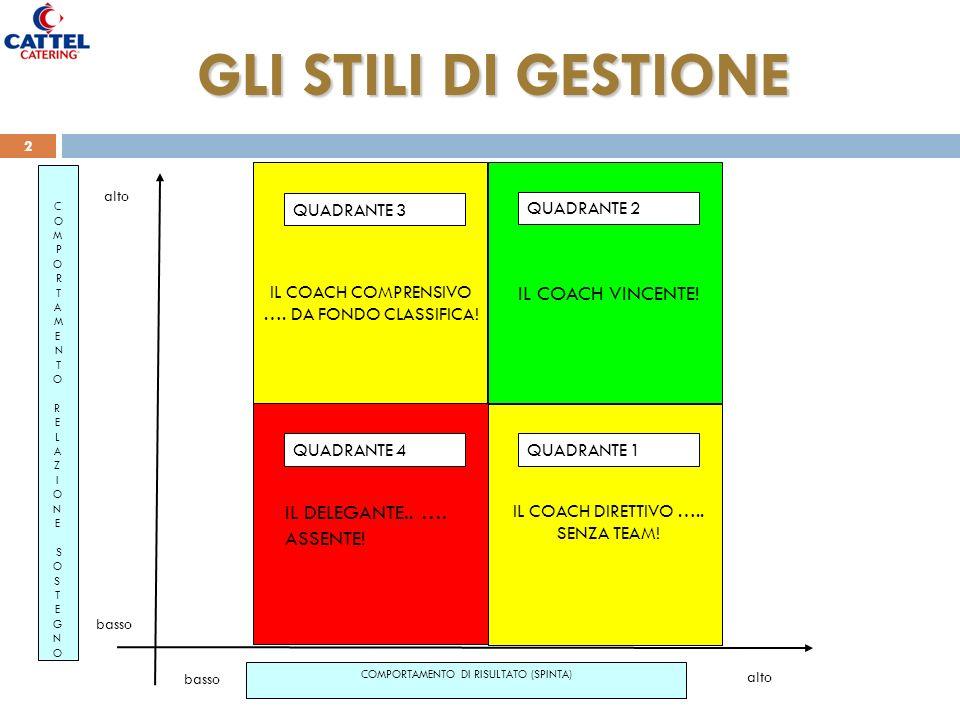 Marzio Zanato HR & Performance Manager 2 GLI STILI DI GESTIONE COMPORTAMENTO DI RISULTATO (SPINTA) C O M P O R T A M E N T O R E L A Z I O N E S O S T