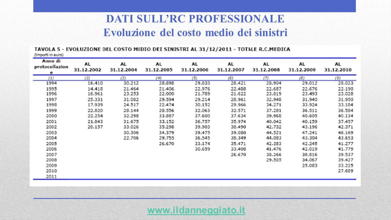 DATI SULLRC PROFESSIONALE Evoluzione del costo medio dei sinistri www.ildanneggiato.it