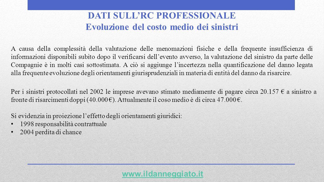 DATI SULLRC PROFESSIONALE Evoluzione del costo medio dei sinistri www.ildanneggiato.it Per i sinistri protocollati nel 2002 le imprese avevano stimato
