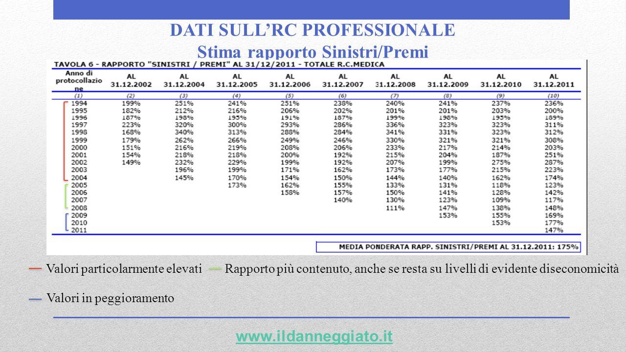 DATI SULLRC PROFESSIONALE Stima rapporto Sinistri/Premi www.ildanneggiato.it Valori particolarmente elevati Rapporto più contenuto, anche se resta su