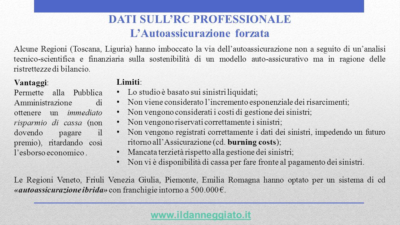 DATI SULLRC PROFESSIONALE LAutoassicurazione forzata www.ildanneggiato.it Limiti: Lo studio è basato sui sinistri liquidati; Non viene considerato lin