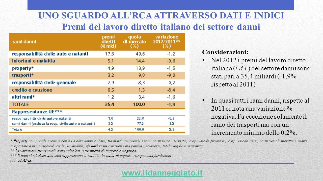 UNO SGUARDO ALLRCA ATTRAVERSO DATI E INDICI Premi del lavoro diretto italiano del settore danni www.ildanneggiato.it Considerazioni: Nel 2012 i premi