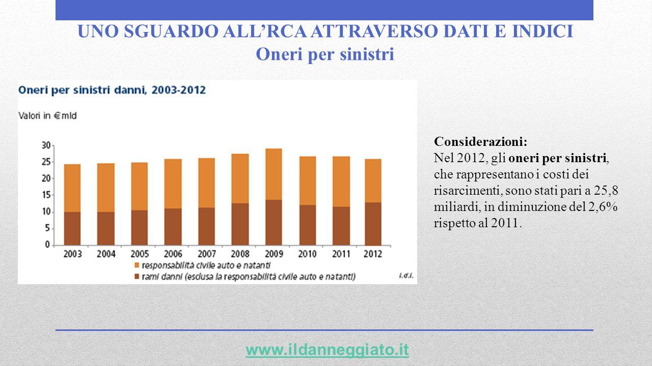 UNO SGUARDO ALLRCA ATTRAVERSO DATI E INDICI Oneri per sinistri www.ildanneggiato.it Considerazioni: Nel 2012, gli oneri per sinistri, che rappresentan