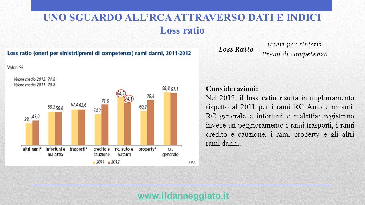 UNO SGUARDO ALLRCA ATTRAVERSO DATI E INDICI Loss ratio www.ildanneggiato.it Considerazioni: Nel 2012, il loss ratio risulta in miglioramento rispetto