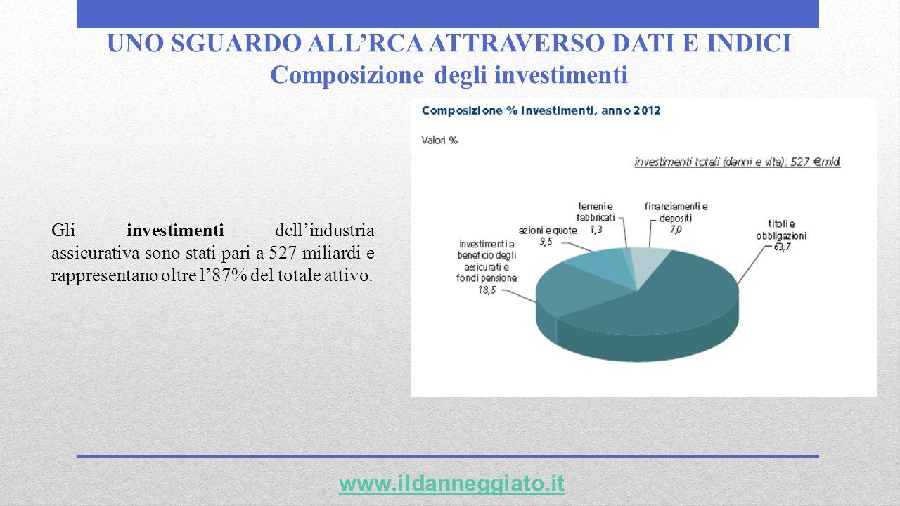 UNO SGUARDO ALLRCA ATTRAVERSO DATI E INDICI Composizione degli investimenti www.ildanneggiato.it Gli investimenti dellindustria assicurativa sono stat