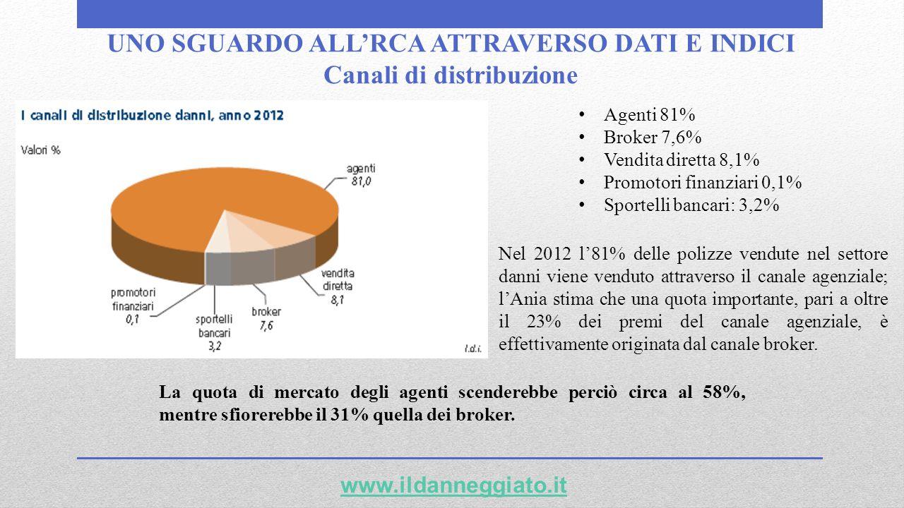 UNO SGUARDO ALLRCA ATTRAVERSO DATI E INDICI Canali di distribuzione www.ildanneggiato.it Agenti 81% Broker 7,6% Vendita diretta 8,1% Promotori finanzi