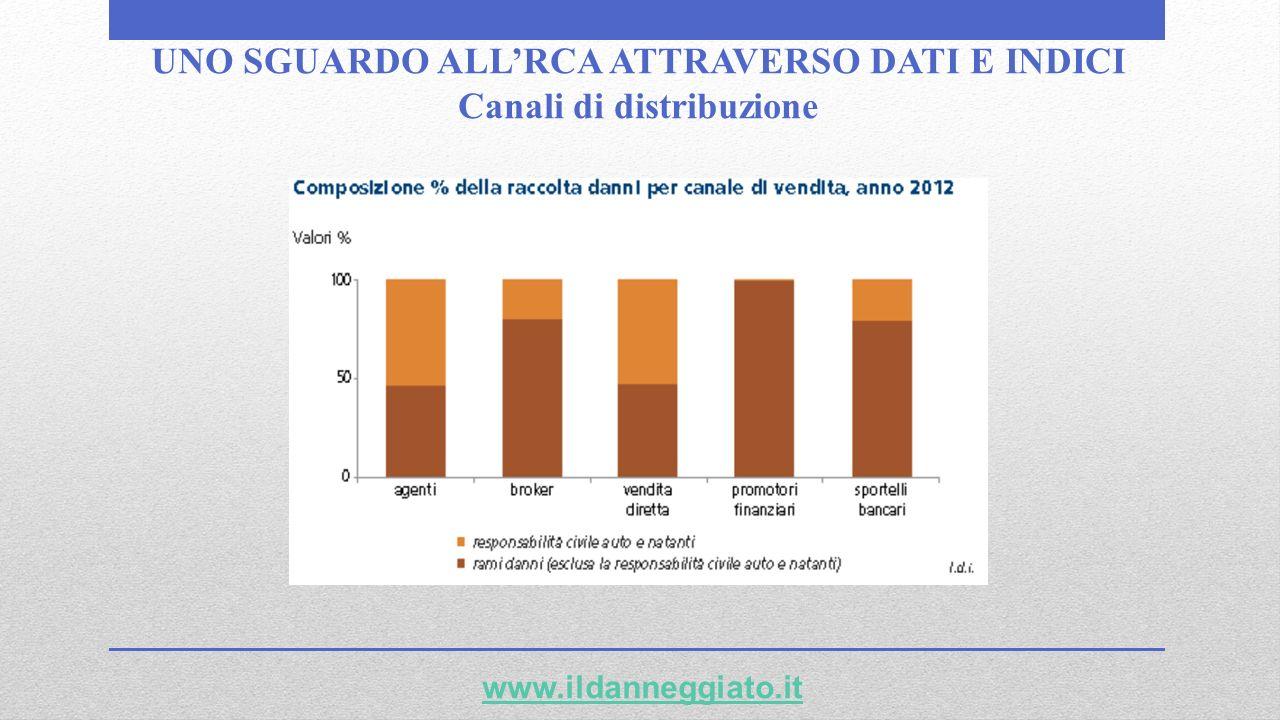 UNO SGUARDO ALLRCA ATTRAVERSO DATI E INDICI Canali di distribuzione www.ildanneggiato.it