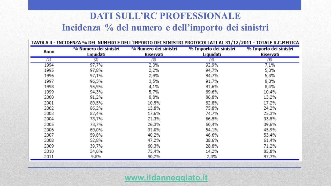 DATI SULLRC PROFESSIONALE Incidenza % del numero e dellimporto dei sinistri www.ildanneggiato.it