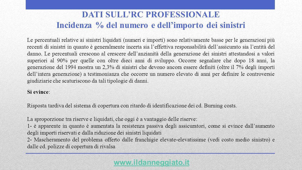DATI SULLRC PROFESSIONALE Incidenza % del numero e dellimporto dei sinistri www.ildanneggiato.it Si evince: Risposta tardiva del sistema di copertura