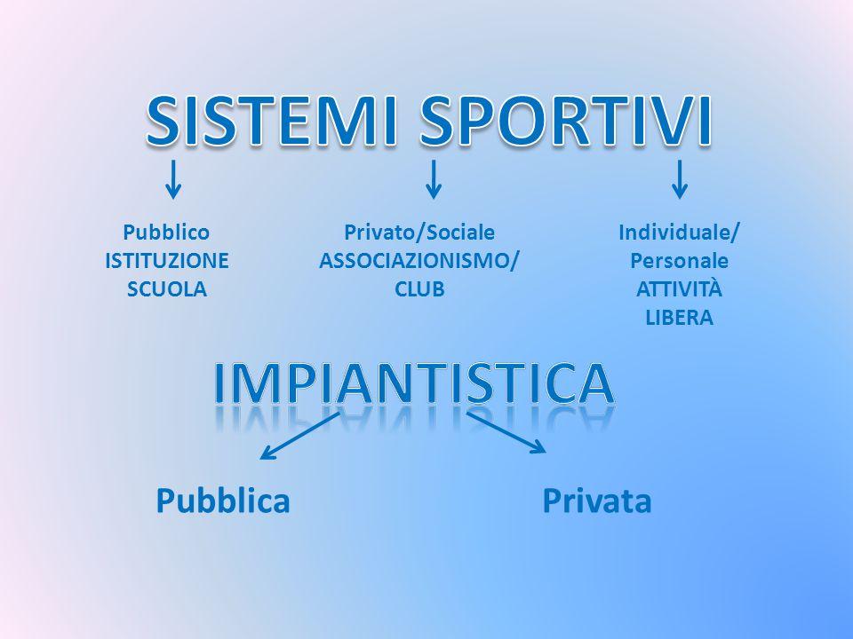 Pubblico ISTITUZIONE SCUOLA Privato/Sociale ASSOCIAZIONISMO/ CLUB Individuale/ Personale ATTIVITÀ LIBERA PubblicaPrivata