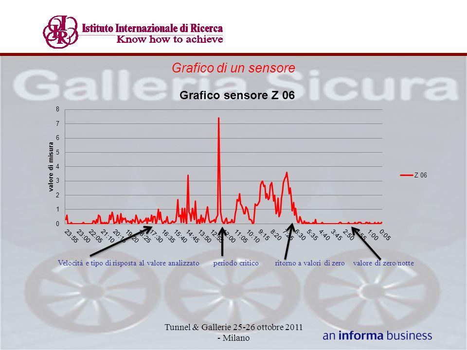 Grafico di un sensore Tunnel & Gallerie 25-26 ottobre 2011 - Milano Velocità e tipo di risposta al valore analizzato periodo critico ritorno a valori di zero valore di zero/notte
